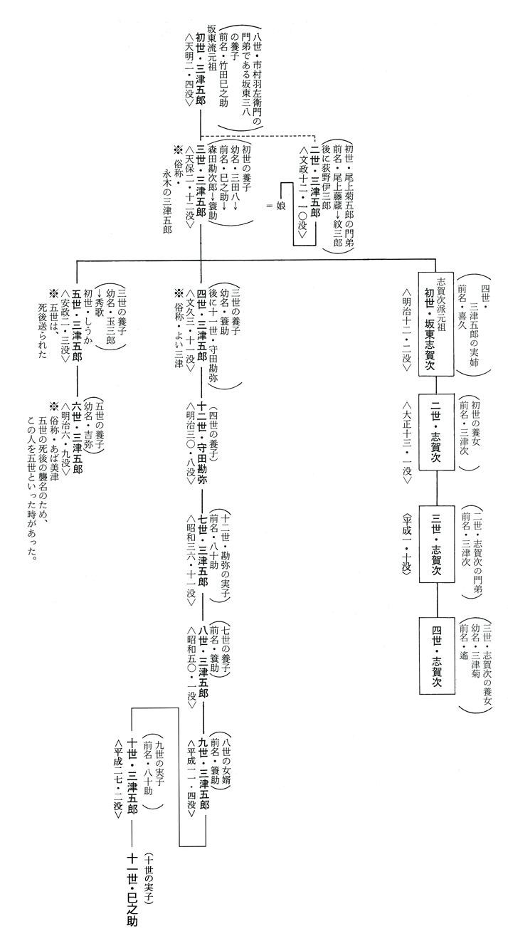 志賀次派坂東流の系図